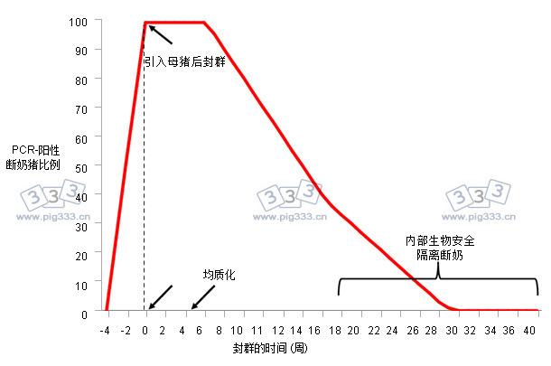 在封群期间对断奶仔猪进行蓝耳病病毒检测的程序示例
