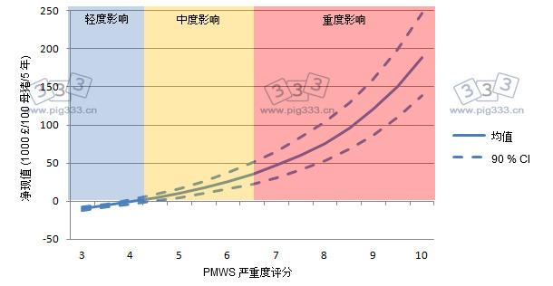 PCV2疫苗免疫的净现值