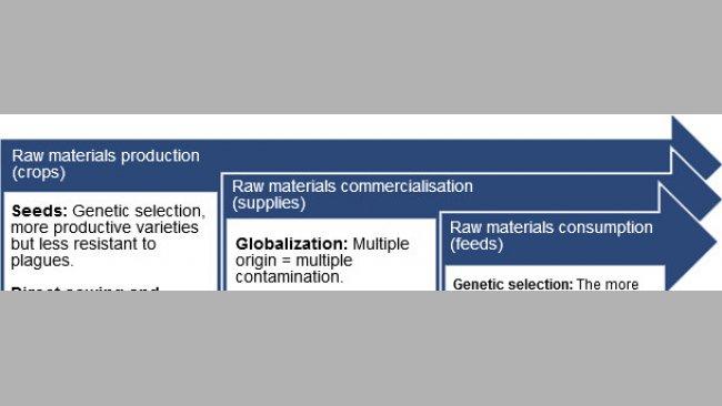Main predisposing factors for contamination with mycotoxins