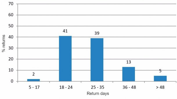 Figure 3. Analysis of returns in the favourable period (January to June and October to December 2015).