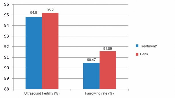 Figure 5. Ultrasound fertility and farrowing rate from December 2015 to June 2016. (*sows in crates from weaning until day 28 of gestation).