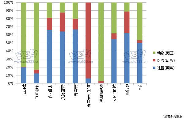 人用和兽用抗生素比较(英国社区和英国和威尔士医院)