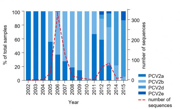 Figure 1. PCV2 genotype prevalence from 2002 – 2015. Frequency of PCV2 sequences acquired from the UMN-VDL from 2002 – 2015 are shown as the dashed line on the right hand axis. The percent of total samples of each genotype present by year is shown by shaded boxes on the left hand axis.