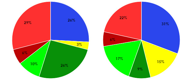 Distribution of leg injuries in a given farm