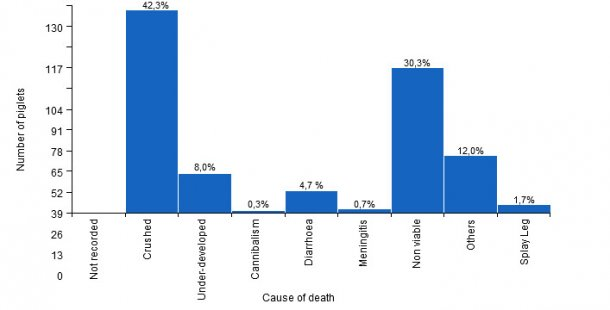 Pre-weaning mortality by cause of death