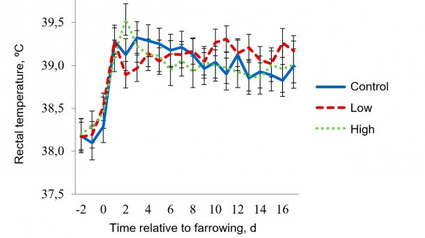 Figure 5 - Rectal temperatures for mild heat stress room. Target temperatures for mild heat stress were 27 ºC from 0800-1600 h and 22 ºC for the rest of the day. The sow RT were affected (P < 0.038) by the time of day, day of lactation, pad treatment × room temperature, pad treatment × time of day, day of lactation × room temperature, and 3-way interaction of pad treatment × room temperature × time of day.