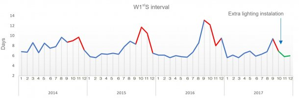 Figure1.Weaning-to-first service interval during the last 4 years