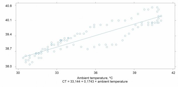 Relationship between ambient temperature and the pigs' body temperature (r2 = 0.90)