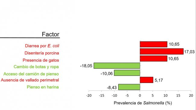 Figure 2. Factors associated with the prevalence of Salmonella according to the study of risk factors. Green: protective factors; Red: factors that increase the risk of increasing seroprevalence (Adapted from Argüello et al. 2018.)