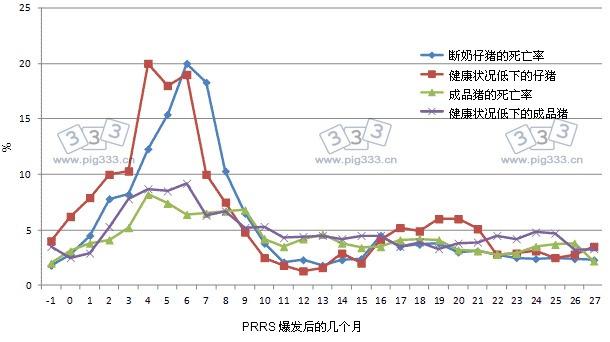 PRRS疫情爆发一个月到之后的27个月的时间,畜群生产性能参数