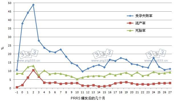 PRRS疫情爆发前一个月到之后的27个月的时间,猪群繁殖性能参数