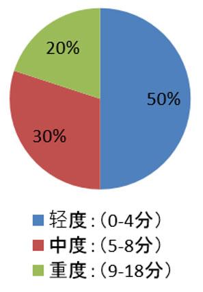 表 3.在屠宰场评估的 30 头猪鼻甲骨病变汇总和平均评分