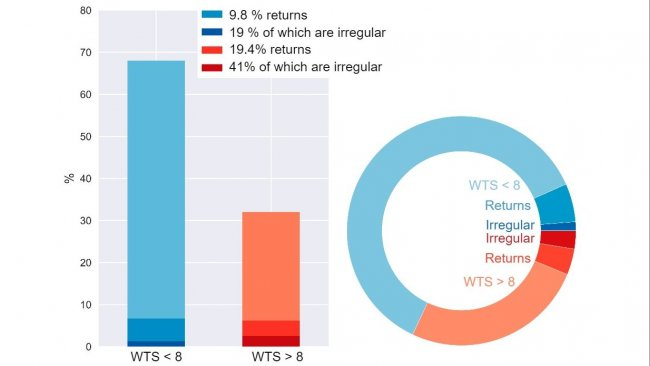 Figures 5. Breakdown of returns of sows transitioning to a weekly farrowing.