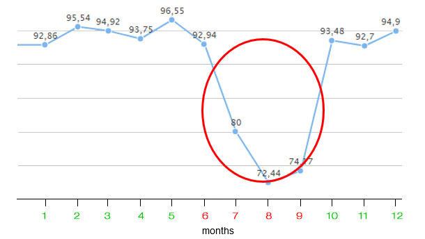Figure 2. Farrowing rate in 2016.