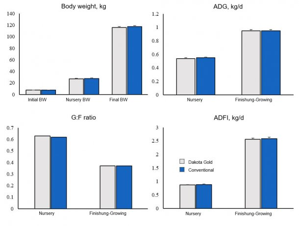 Figure 1. Growth performance of pigs fed Dakota Gold or Conventional DDGS.