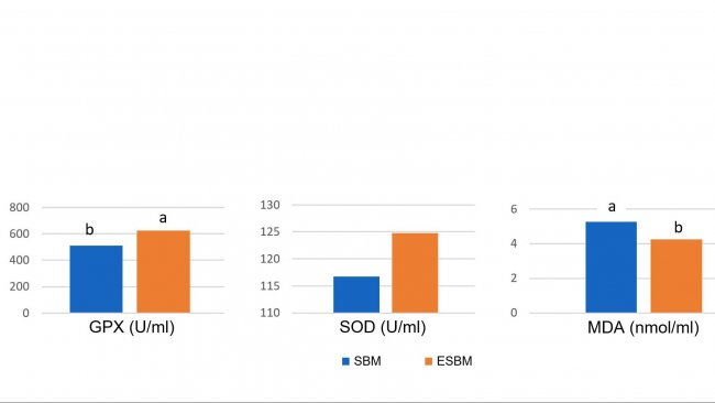 Graph1: Feeding enzymatically treated soy (ESBM) with low soy antigen content resulted in higher plasma concentrations of antioxidant enzymes and lower malonyl dialdehyde (MDA), a marker of oxidative damage, on day 14 after weaning compared to soybean meal with higher antigen level. (Ma et al., 2018)