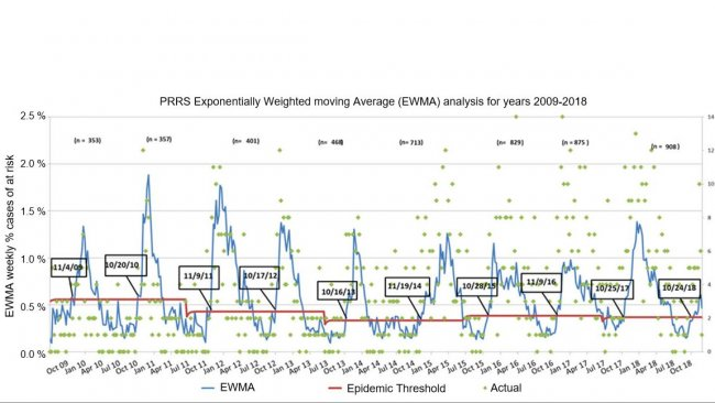 Figure 1. Number of weekly cases (green dots) and exponentially weighted moving average (EWMA)(blue line) of the proportion of farms at risk participating in the MSHMP from 2009 to 2018. The epidemic threshold (red line) is calculated every two years and corresponds to the upper confidence interval of the percentage of outbreaks happening in the low risk season (Summer). The dates in the black boxes indicate when the EWMA curve crosses the epidemic threshold.
