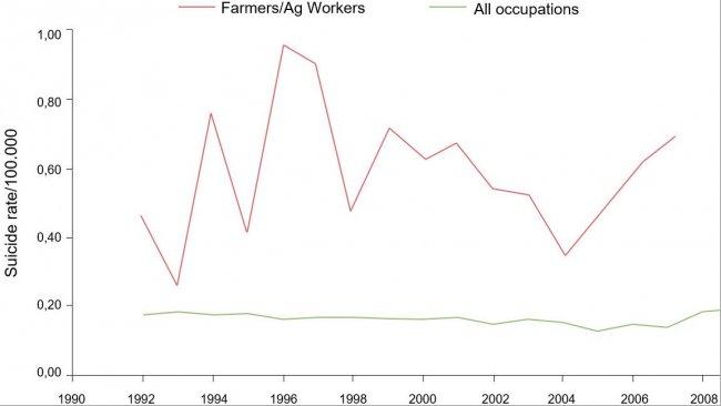 1992-2010年,猪场工作人员/农业从业者和所有职业的职业自杀率/100.000。 来源:Ringgenberg, W., Peek-Asa, C. Donham, K., Ramirez, M. 猪农和农业从业者自杀和他杀的趋势和条件,1992, 20110. The J. or Rural Health, 0(2017) 1-8 National Rural Health Assn. (备注:2008年和2010年的数据不可用或不符合BLS发布的标准。致命伤数据和比率由作者基于LS CROI微数据(访问受限)生成/计算)。
