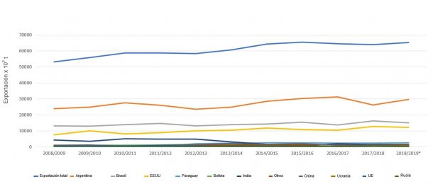 图1:10个主要豆粕出口国的数据。资料来源:FAS-USDA*临时数据