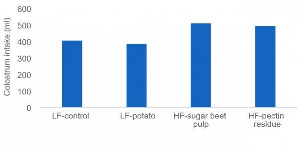 图1:充足的初乳摄入量对新生仔猪的存活至关重要,一些纤维来源(如甜菜浆和果胶残渣)可刺激母猪的初乳产量。在该研究中,通过同位素来测量初乳的摄入量。