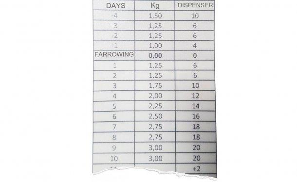 图1:应注意饲喂曲线,每天根据母猪是否采食来调整配料机。