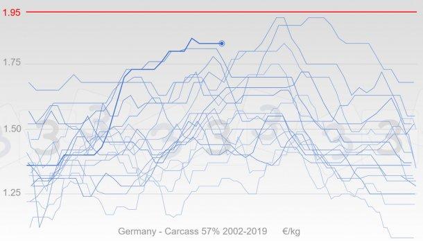 图2:自2002年以来,德国生猪价格变化用蓝色表示,粗线代表2019年的价格。用红色表示本次调查中333用户认为的2019年生猪最高价格的平均值。