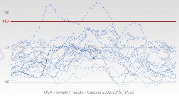 图3:蓝色代表美国自2002年以来的猪价变化,粗线代表2019年的价格。用红色表示本次调查中333用户认为的2019年生猪最高价格的平均值。