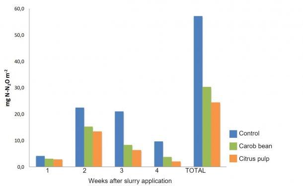 图1:添加副产品日粮的猪粪施用后每周排放量和总N2O(Sánchez等,2017)