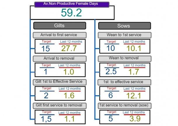 图2:非生产天数分析