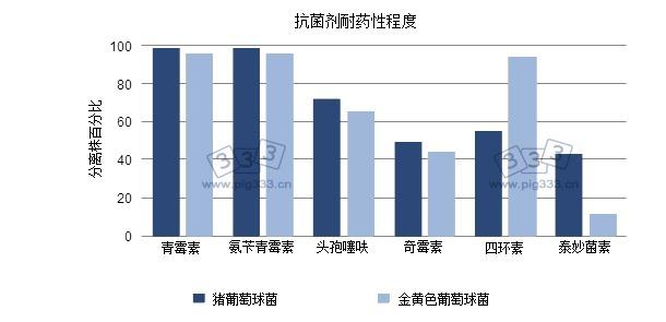 分离株对抗菌剂耐药性的百分比